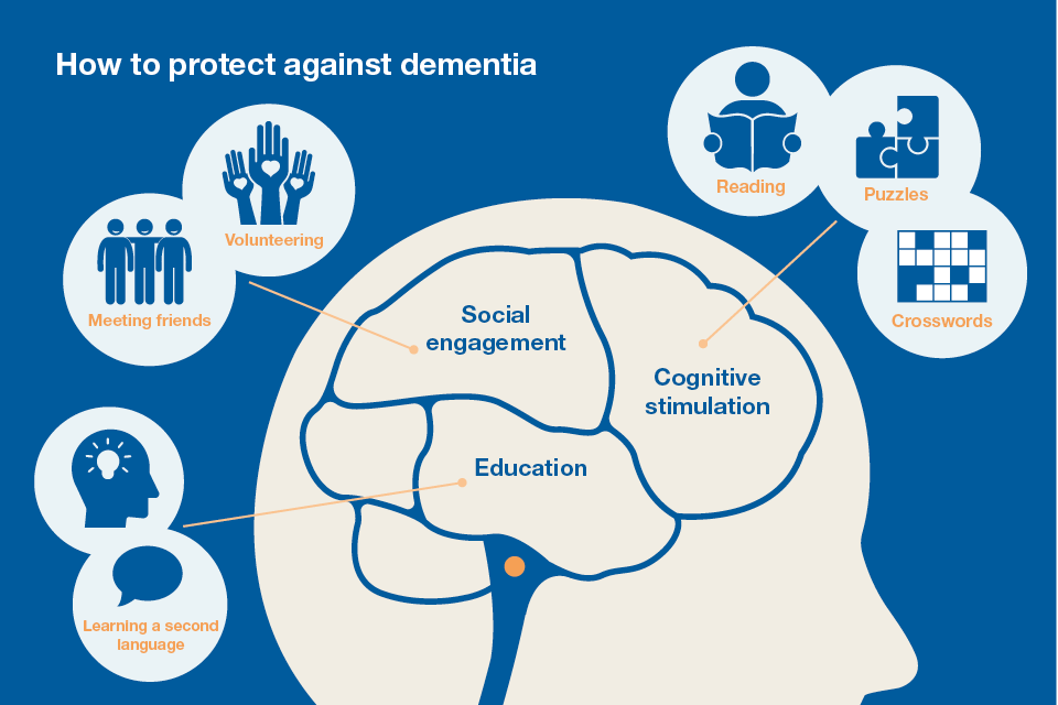 What else can you do to avoid dementia?