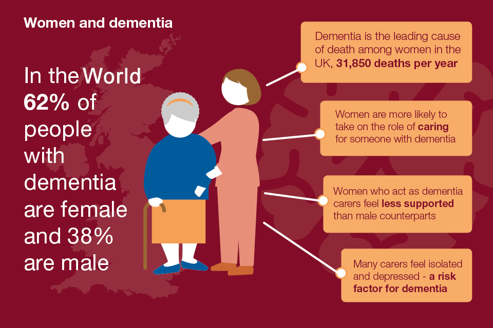 How research determine affects on dementia?